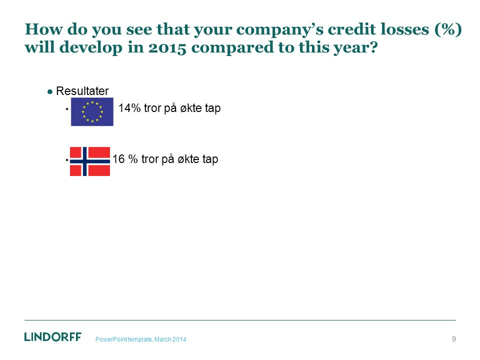 How do you see that your company's credit losses (%) will develop in 2015 compared to this year? ●Resultater Europa; 14% tror på økte tap Norge; 16 %