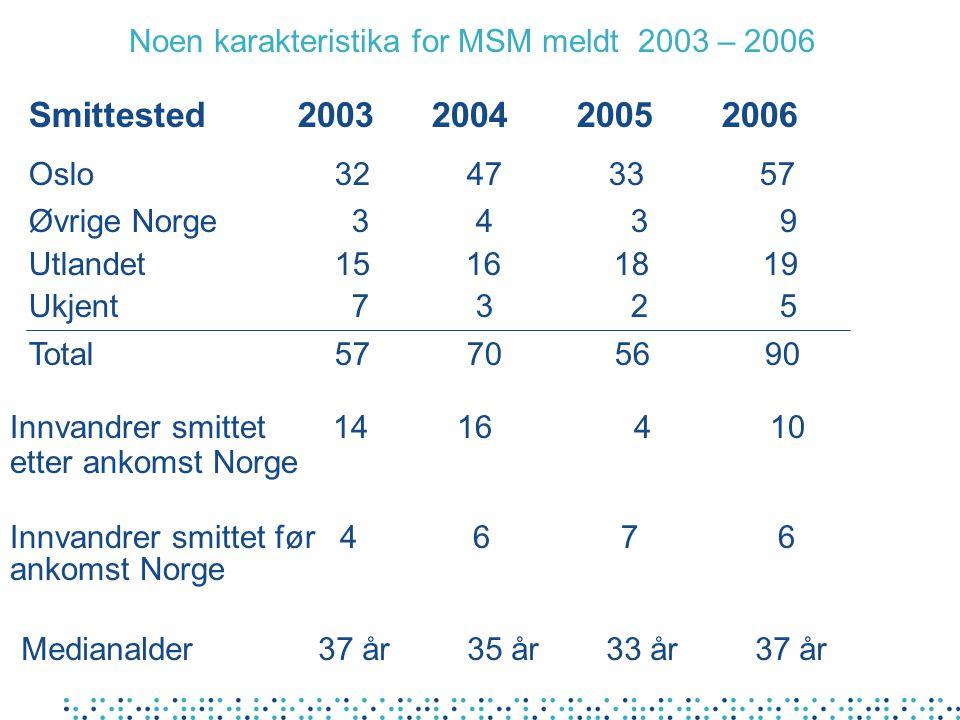 Smittested og smittekildens smittemåte for personer som er HIV-smittet heteroseksuelt mens de bodde i Norge