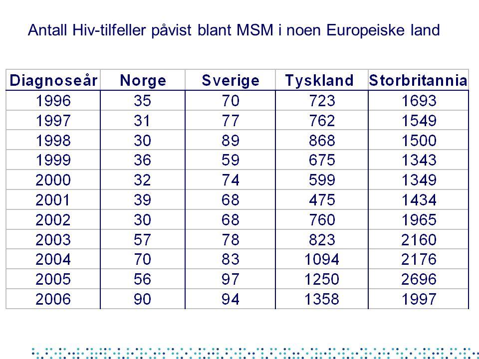 MSM antatt smittet på sauna i Oslo DiagnoseårHivSyfilisGonorè 199920 20009 20016 2002 200342 200461 20051 2006137 (2 hiv-pos) 5