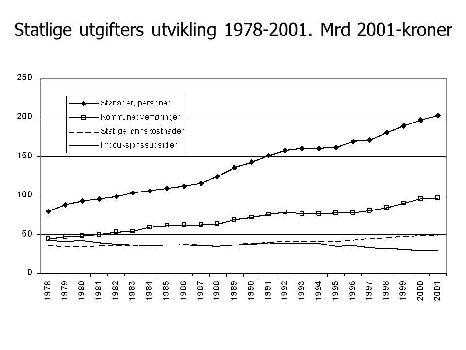 Statlige utgifters utvikling 1978-2001. Mrd 2001-kroner