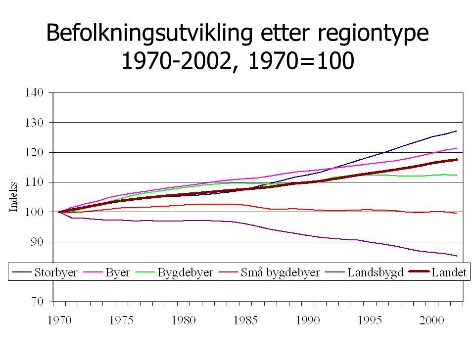 Sysselsettingsutviklingen etter regiontype 1986-2001, 1986=100