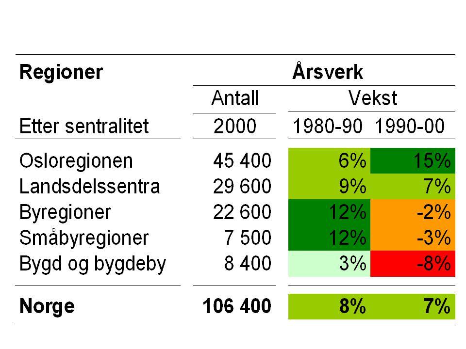 Statlige penge- strømmer Kroner pr. innbygger, 2000