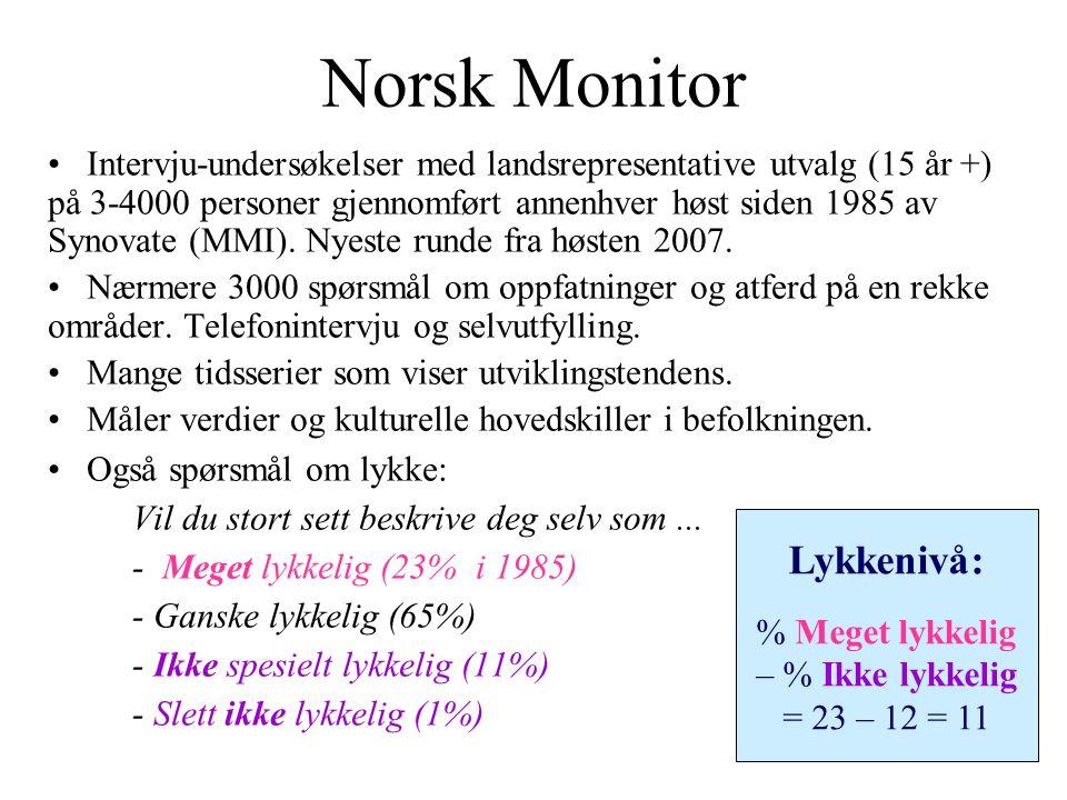 Norsk Monitor Intervju-undersøkelser med landsrepresentative utvalg (15 år +) på 3-4000 personer gjennomført annenhver høst siden 1985 av Synovate (MMI).
