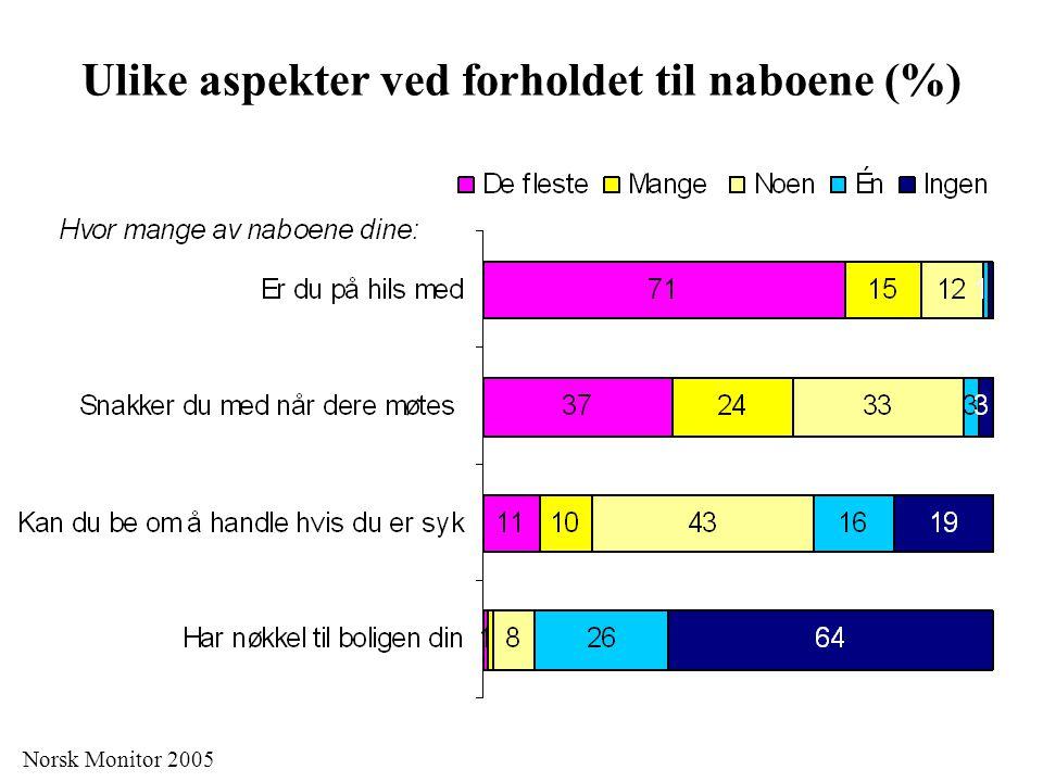 Ulike aspekter ved forholdet til naboene (%) Norsk Monitor 2005