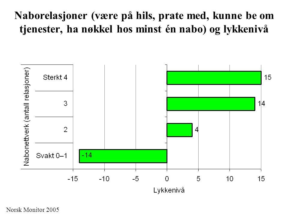 Naborelasjoner (være på hils, prate med, kunne be om tjenester, ha nøkkel hos minst én nabo) og lykkenivå Norsk Monitor 2005