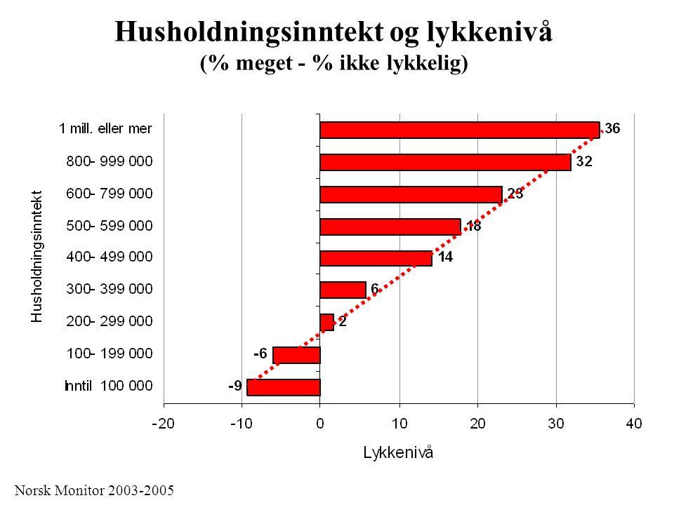 Husholdningsinntekt og lykkenivå (% meget - % ikke lykkelig) Norsk Monitor 2003-2005 Kan lykken kjøpes for penger?