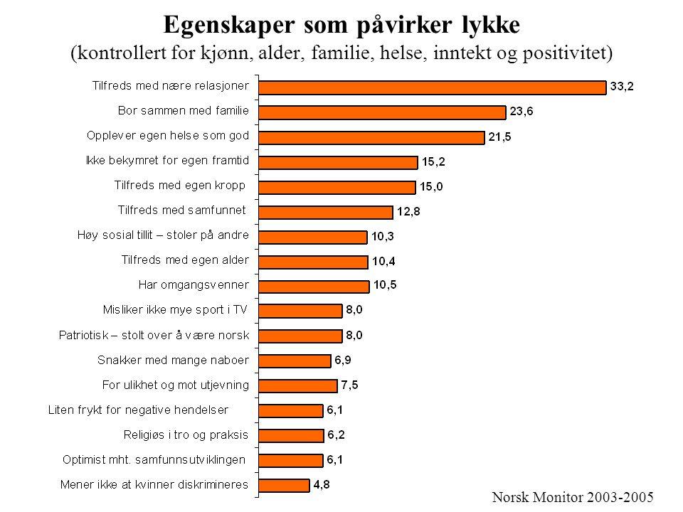 Egenskaper som påvirker lykke (kontrollert for kjønn, alder, familie, helse, inntekt og positivitet) Norsk Monitor 2003-2005