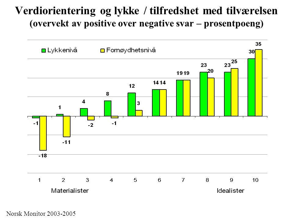 Verdiorientering og lykke / tilfredshet med tilværelsen (overvekt av positive over negative svar – prosentpoeng) Norsk Monitor 2003-2005