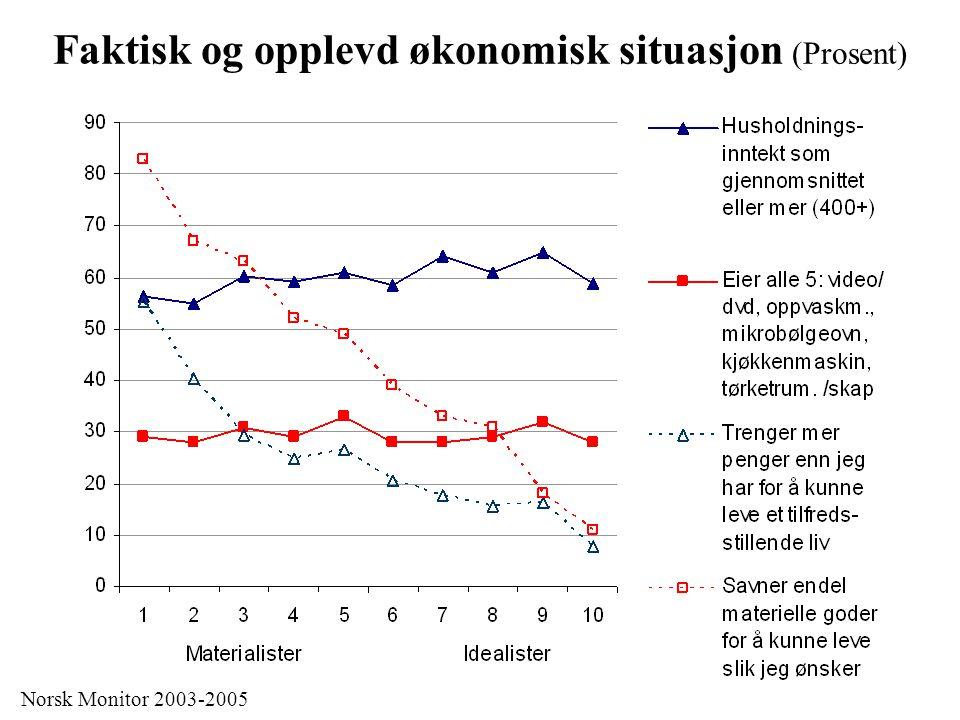 Faktisk og opplevd økonomisk situasjon (Prosent) Norsk Monitor 2003-2005