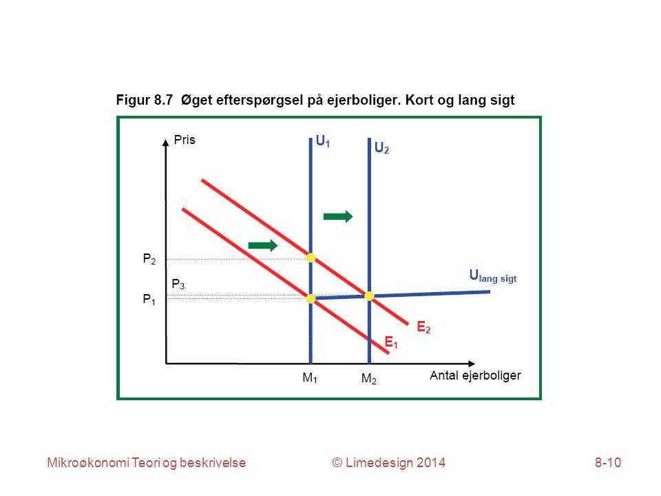 Mikroøkonomi Teori og beskrivelse © Limedesign 20148-10
