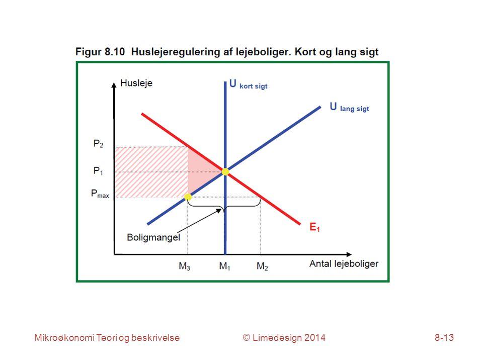 Mikroøkonomi Teori og beskrivelse © Limedesign 20148-13