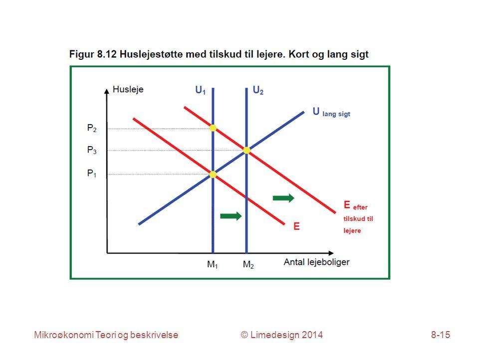 Mikroøkonomi Teori og beskrivelse © Limedesign 20148-15