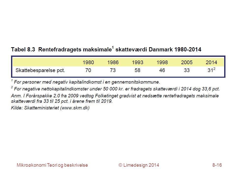 Mikroøkonomi Teori og beskrivelse © Limedesign 20148-16