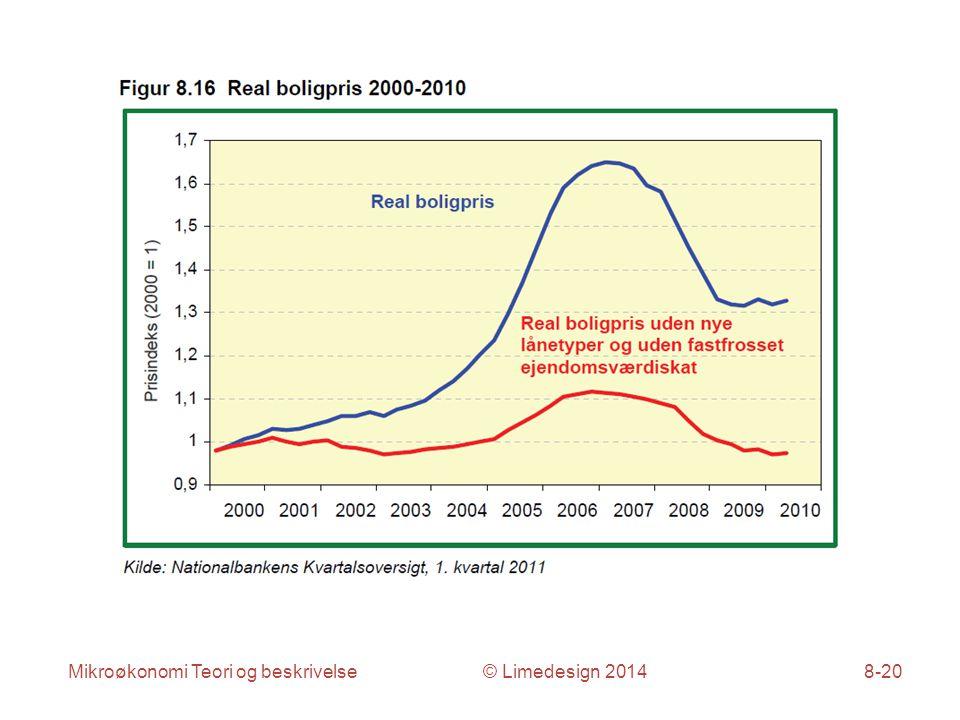 Mikroøkonomi Teori og beskrivelse © Limedesign 20148-20