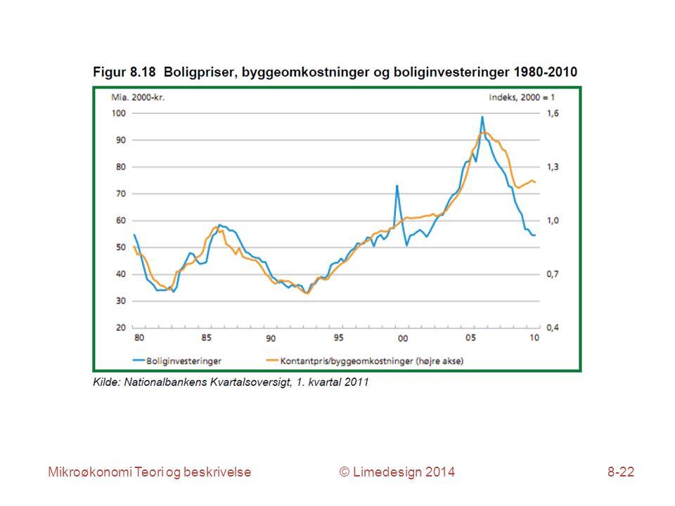 Mikroøkonomi Teori og beskrivelse © Limedesign 20148-22