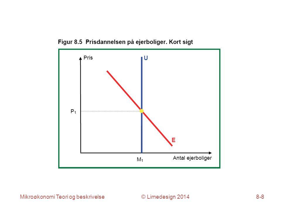 Mikroøkonomi Teori og beskrivelse © Limedesign 20148-8