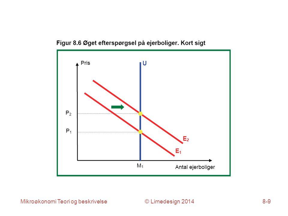 Mikroøkonomi Teori og beskrivelse © Limedesign 20148-9