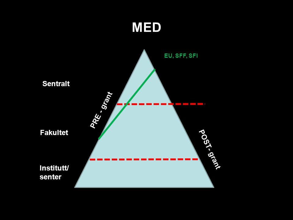 MED Sentraltt Fakultet Institutt/ sentert POST- grant PRE - grant EU, SFF, SFI