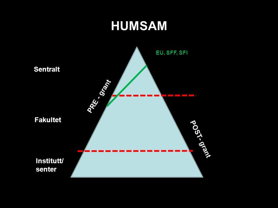 HUMSAM Sentraltt Fakultet Institutt/ sentert POST- grant PRE - grant EU, SFF, SFI