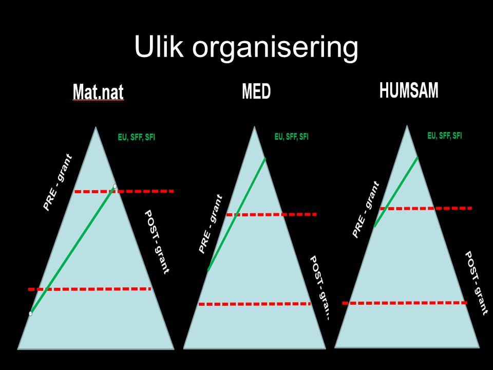 Ulik organisering