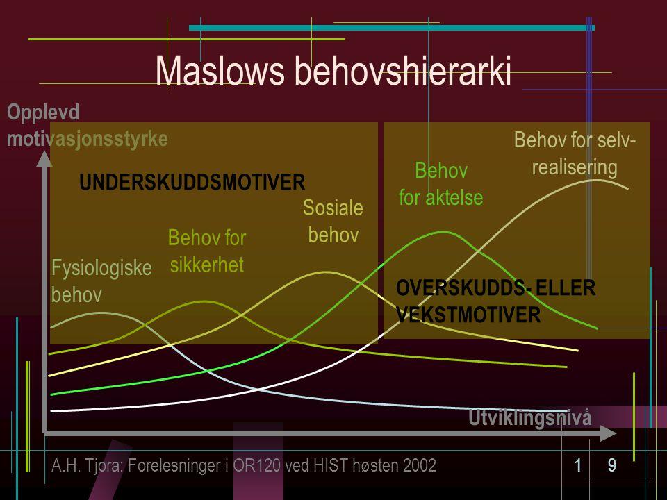 A.H. Tjora: Forelesninger i OR120 ved HIST høsten 200219 Maslows behovshierarki Fysiologiske behov Opplevd motivasjonsstyrke Utviklingsnivå Behov for