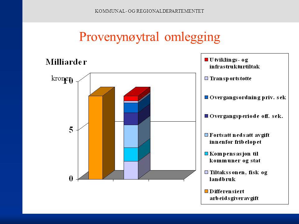 KOMMUNAL- OG REGIONALDEPARTEMENTET Provenynøytral omlegging kroner