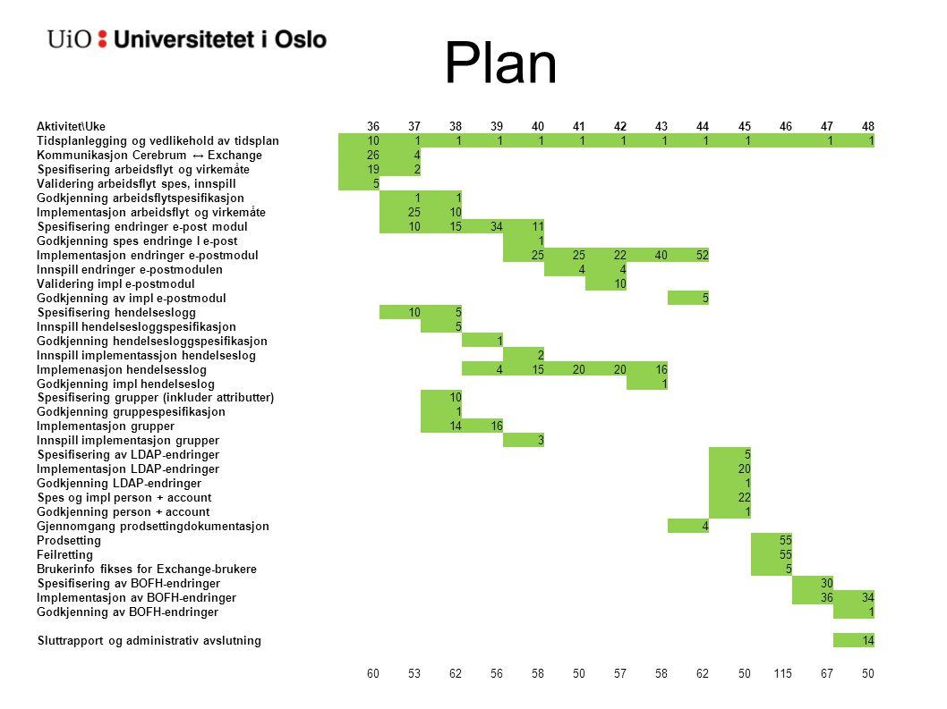 Plan Aktivitet\Uke36373839404142434445464748 Tidsplanlegging og vedlikehold av tidsplan1011111111111 Kommunikasjon Cerebrum ↔ Exchange264 Spesifiserin