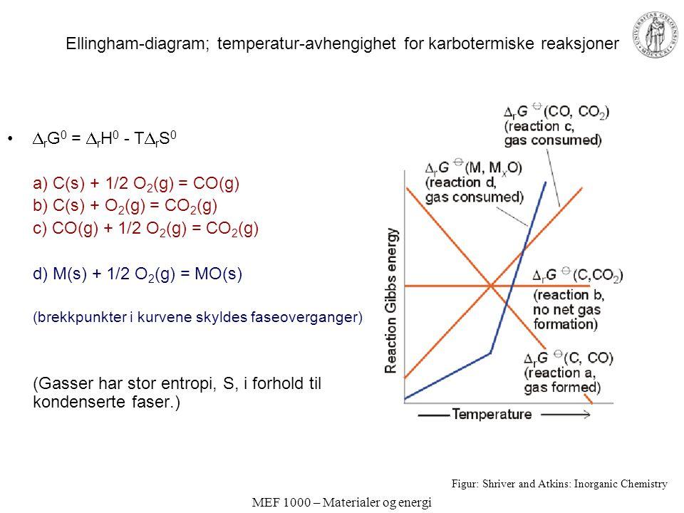 MEF 1000 – Materialer og energi Ellingham-diagram; temperatur-avhengighet for karbotermiske reaksjoner  r G 0 =  r H 0 - T  r S 0 a) C(s) + 1/2 O 2