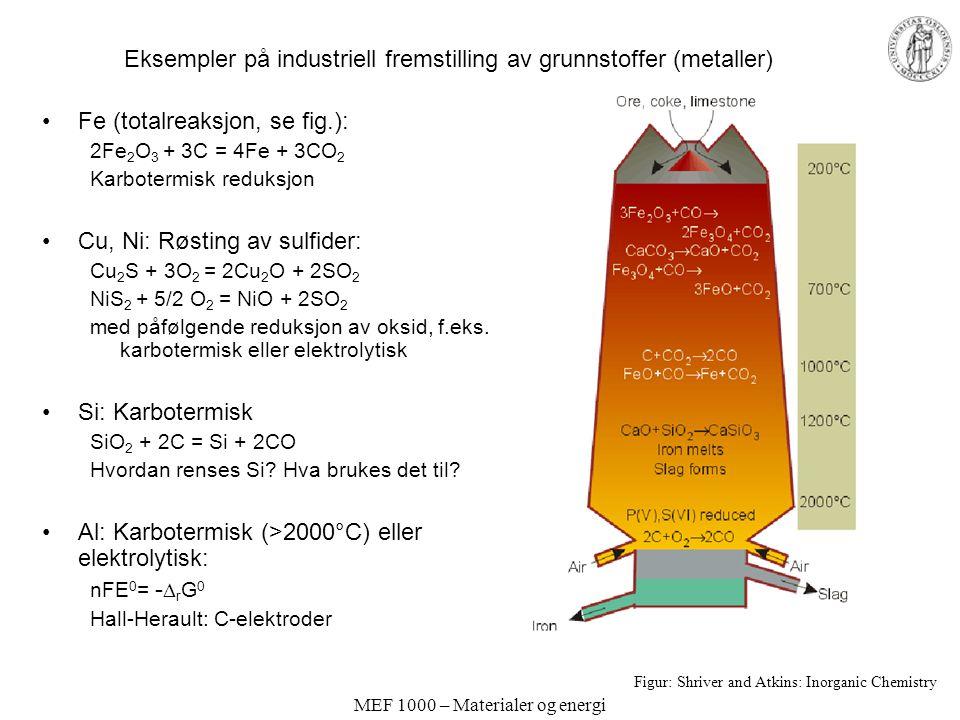 MEF 1000 – Materialer og energi Eksempler på industriell fremstilling av grunnstoffer (metaller) Fe (totalreaksjon, se fig.): 2Fe 2 O 3 + 3C = 4Fe + 3