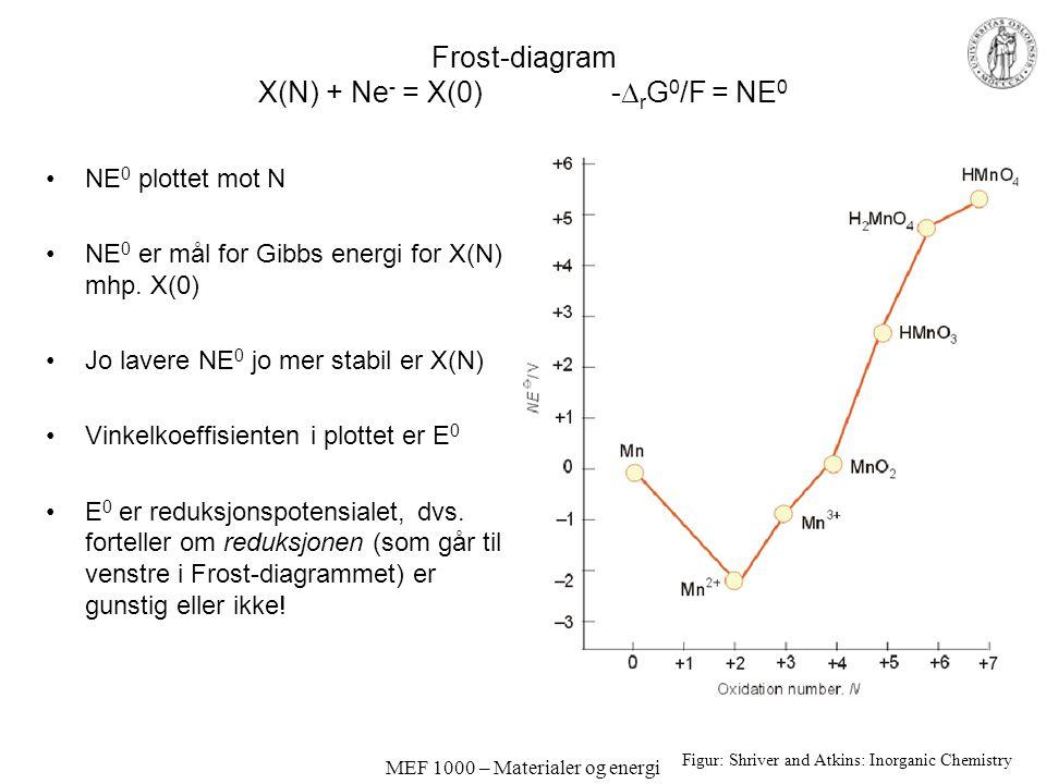 MEF 1000 – Materialer og energi Frost-diagram X(N) + Ne - = X(0) -  r G 0 /F = NE 0 Figur: Shriver and Atkins: Inorganic Chemistry NE 0 plottet mot N