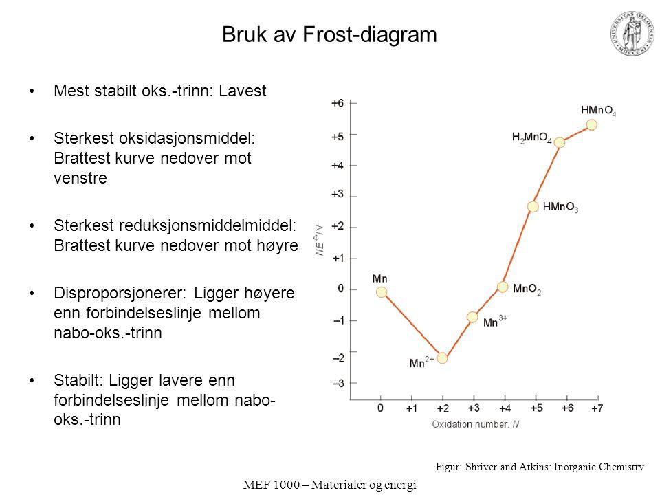 MEF 1000 – Materialer og energi Bruk av Frost-diagram Mest stabilt oks.-trinn: Lavest Sterkest oksidasjonsmiddel: Brattest kurve nedover mot venstre S