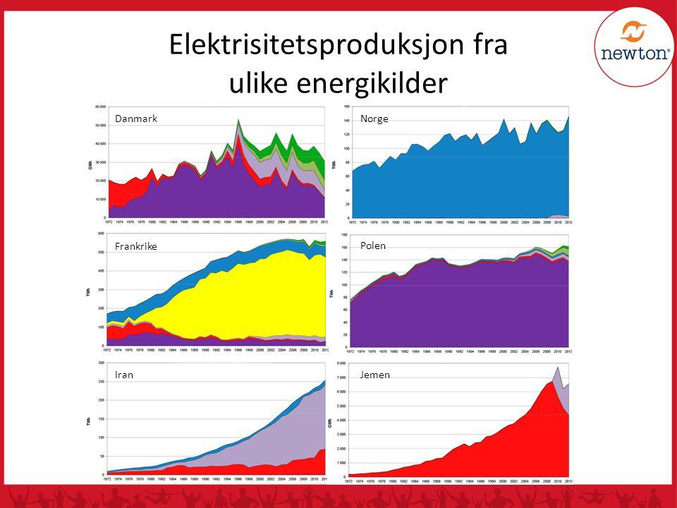 Elektrisitetsproduksjon fra ulike energikilder DanmarkNorge Frankrike Iran Polen Jemen