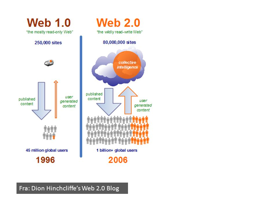 Fra: Dion Hinchcliffe's Web 2.0 Blog