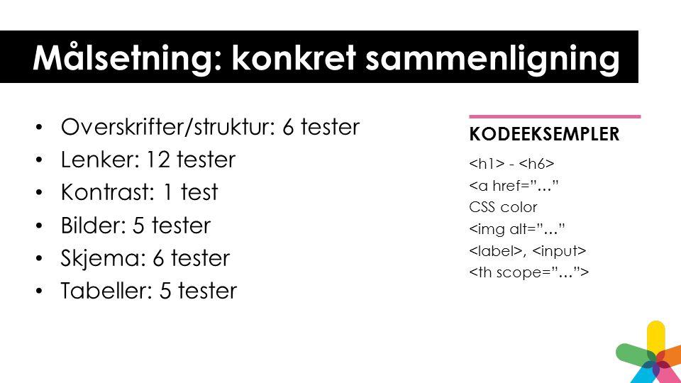 Målsetning: konkret sammenligning Overskrifter/struktur: 6 tester Lenker: 12 tester Kontrast: 1 test Bilder: 5 tester Skjema: 6 tester Tabeller: 5 tester KODEEKSEMPLER - <a href= … CSS color <img alt= … ,