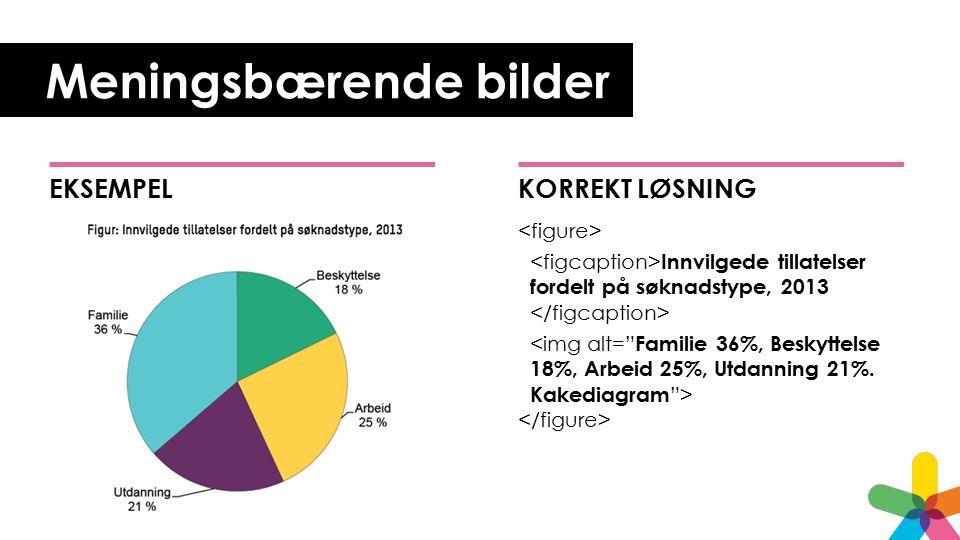 Meningsbærende bilder KORREKT LØSNING Innvilgede tillatelser fordelt på søknadstype, 2013 EKSEMPEL