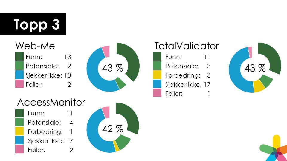 Topp 3 Web-Me Funn: 13 Potensiale: 2 Sjekker ikke: 18 Feiler: 2 TotalValidator Funn: 11 Potensiale: 3 Forbedring: 3 Sjekker ikke: 17 Feiler: 1 AccessMonitor Funn: 11 Potensiale: 4 Forbedring: 1 Sjekker ikke: 17 Feiler: 2 43 %42 % 43 %