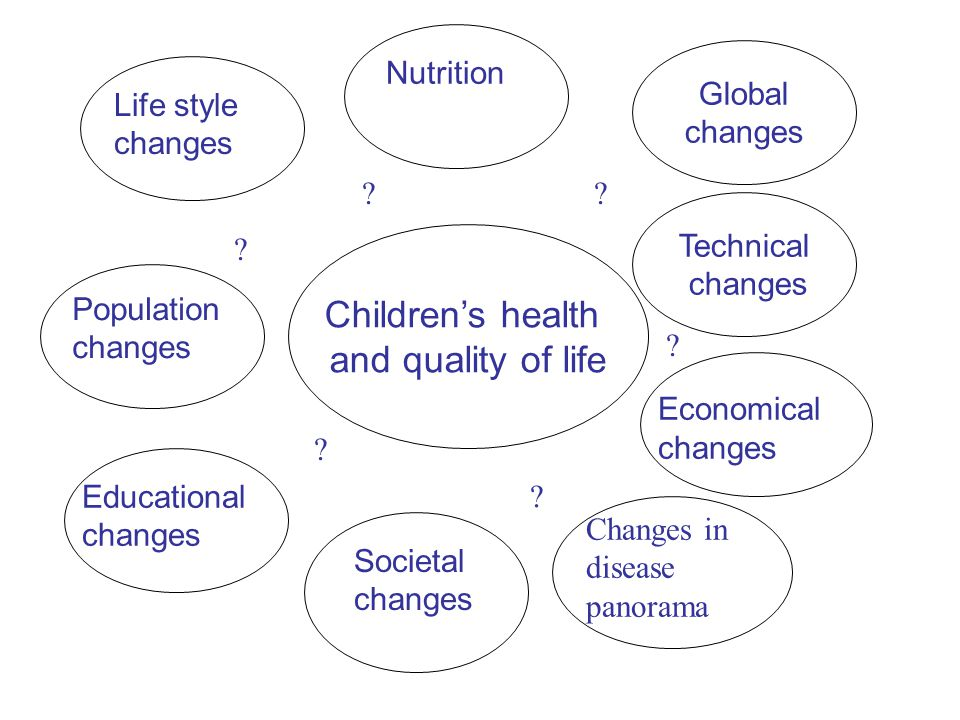 Children's health and quality of life Global changes Technical changes Economical changes Societal changes Educational changes Population changes Life