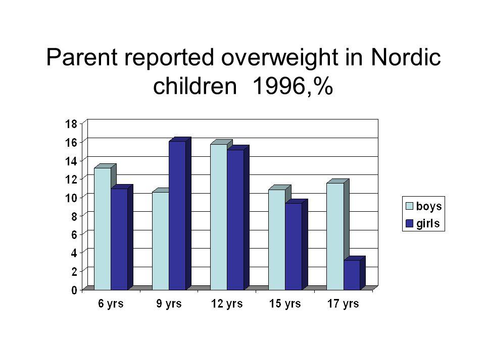 Parent reported overweight in Nordic children 1996,%
