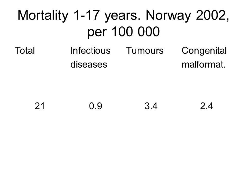 Mortality 1-17 years. Norway 2002, per 100 000 TotalInfectious diseases TumoursCongenital malformat. 210.93.42.4