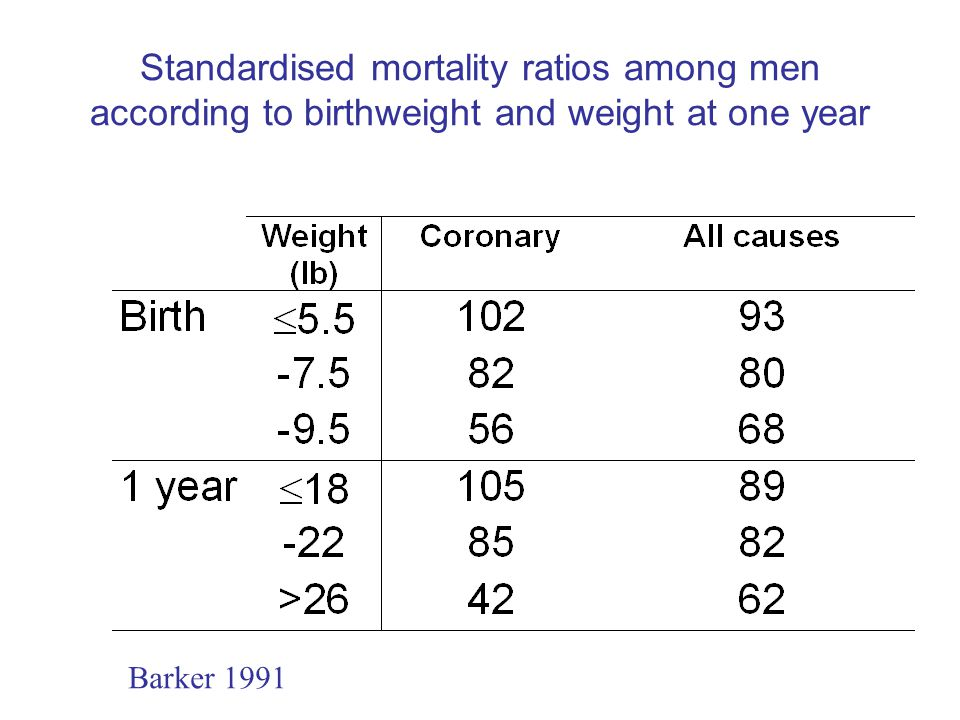 Standardised mortality ratios among men according to birthweight and weight at one year Barker 1991