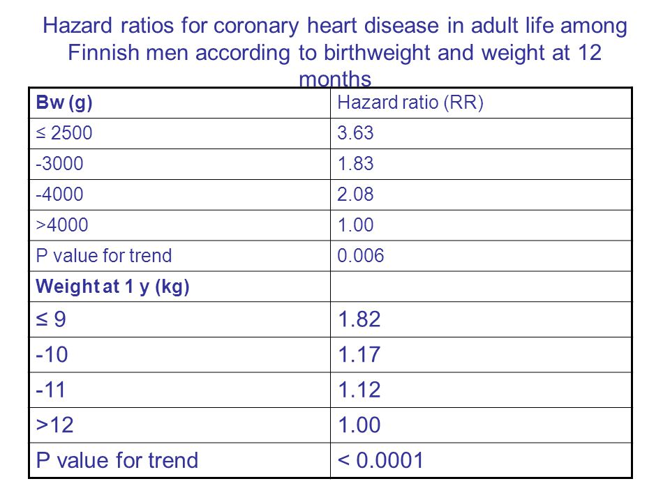 Hazard ratios for coronary heart disease in adult life among Finnish men according to birthweight and weight at 12 months Bw (g)Hazard ratio (RR) ≤ 25