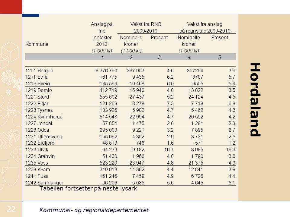 Kommunal- og regionaldepartementet 22 Tabellen fortsetter på neste lysark 22 Anslag påVekst fra RNBVekst fra anslag frie2009-2010på regnskap 2009-2010