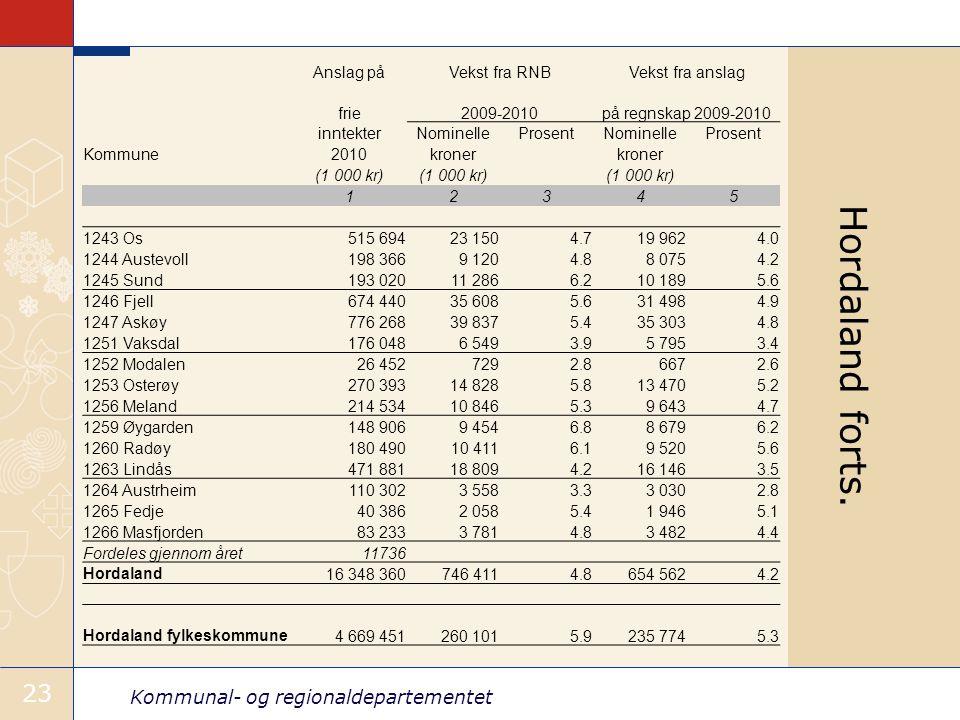 Kommunal- og regionaldepartementet 23 Anslag påVekst fra RNBVekst fra anslag frie2009-2010på regnskap 2009-2010 inntekterNominelleProsentNominellePros