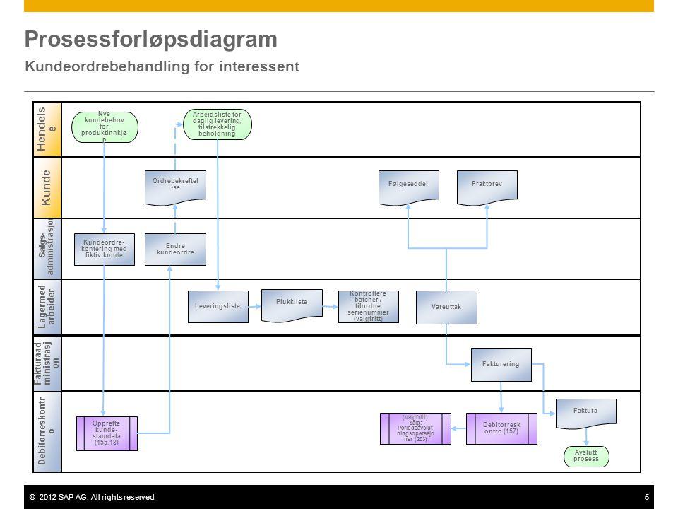 ©2012 SAP AG. All rights reserved.5 Prosessforløpsdiagram Kundeordrebehandling for interessent Salgs- administrasjon Lagermed arbeider Hendels e Kunde