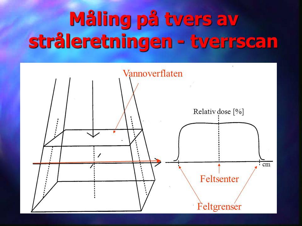 Måling på tvers av stråleretningen - tverrscan Vannoverflaten Relativ dose [%] cm Feltgrenser Feltsenter
