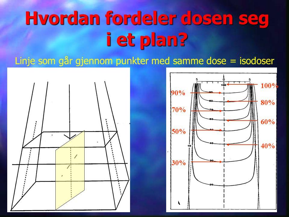 Hvordan fordeler dosen seg i et plan? Linje som går gjennom punkter med samme dose = isodoser Figur som viser planet 100% 90% 80% 70% 50% 30% 60% 40%