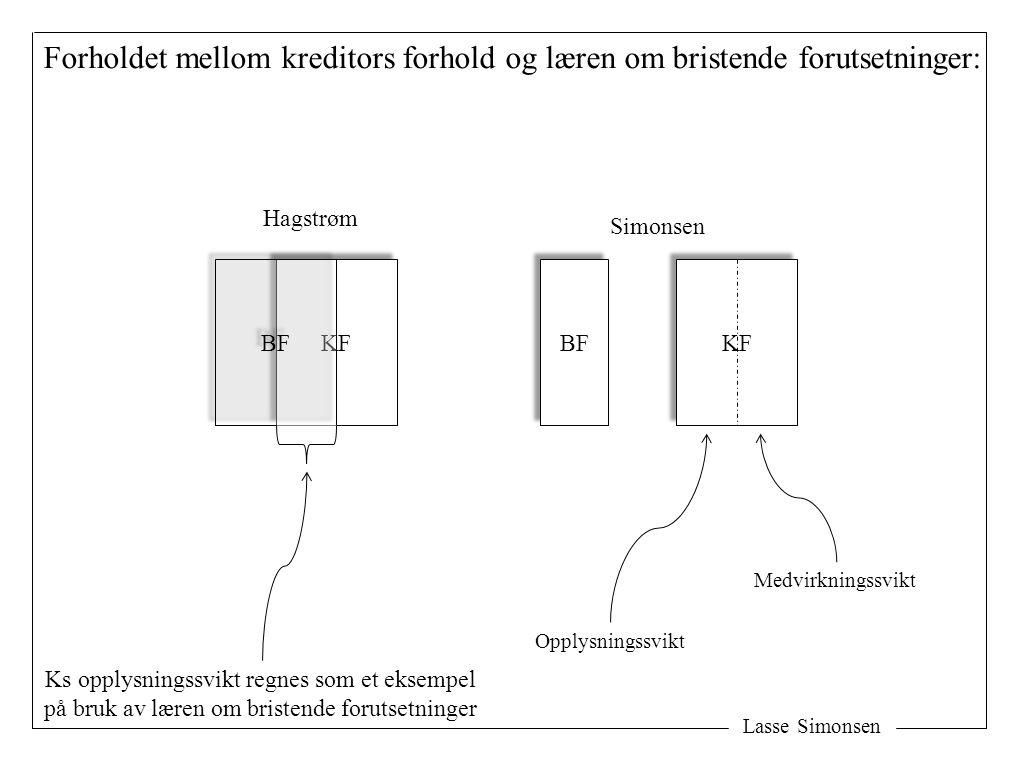 Lasse Simonsen Forholdet mellom kreditors forhold og læren om bristende forutsetninger: KF BF KF BF Medvirkningssvikt Opplysningssvikt Ks opplysningss