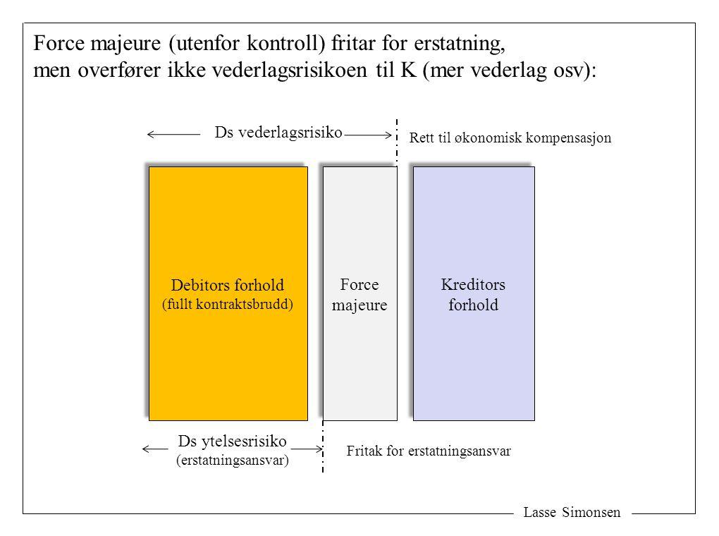 Lasse Simonsen Force majeure (utenfor kontroll) fritar for erstatning, men overfører ikke vederlagsrisikoen til K (mer vederlag osv): Debitors forhold