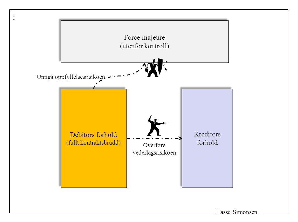 Lasse Simonsen : Debitors forhold (fullt kontraktsbrudd) Debitors forhold (fullt kontraktsbrudd) Kreditors forhold Kreditors forhold Force majeure (ut
