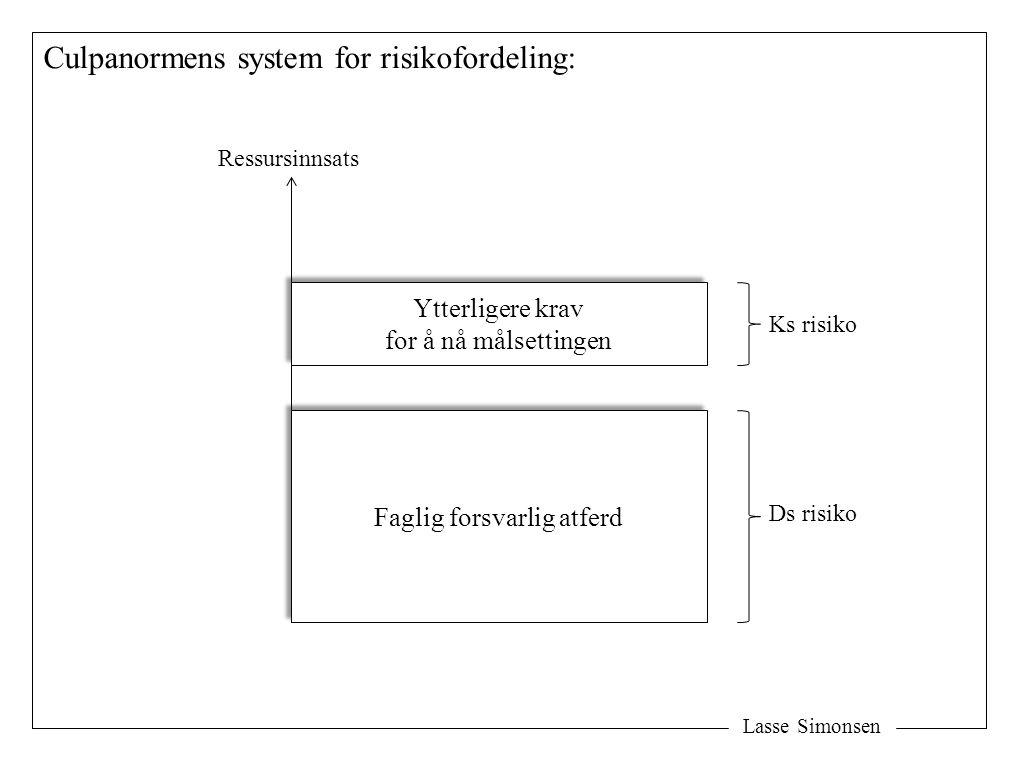 Lasse Simonsen Culpanormens system for risikofordeling: Faglig forsvarlig atferd Ytterligere krav for å nå målsettingen Ytterligere krav for å nå måls